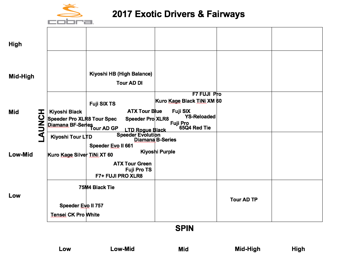 Driver and Fairway Shafts - Exotic